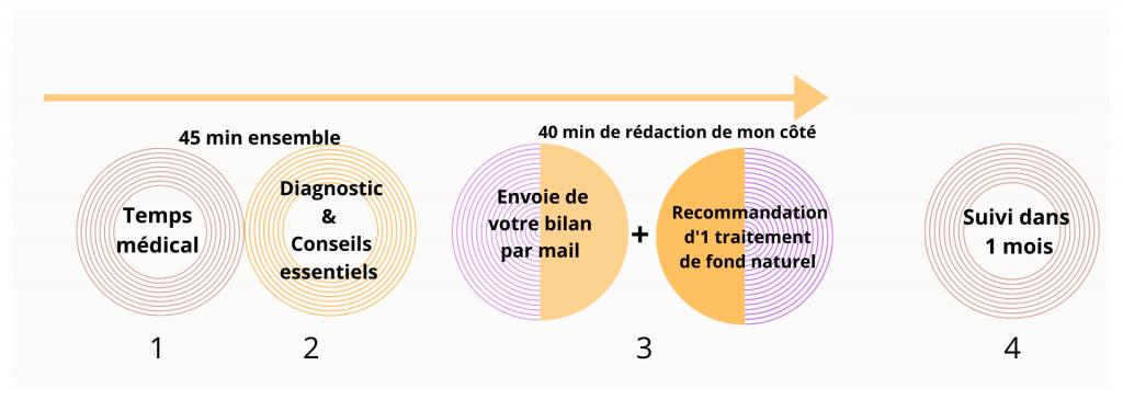 Déroulé VISIO consult